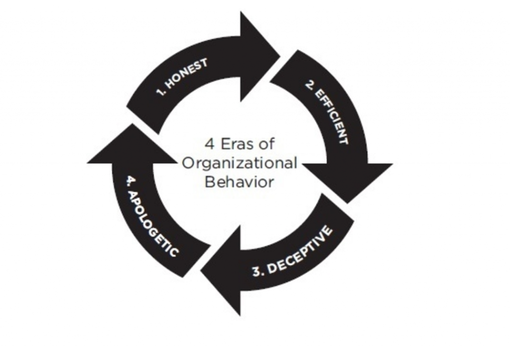 Eras of organisational behavior - People over profit